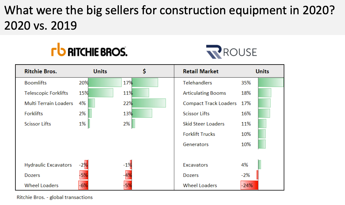 In 2020, telehandlers were strong in terms of number of units sold on both the auction side (Ritchie Bros.) and retail side (Rouse). Not so strong: wheel loaders and dozers.