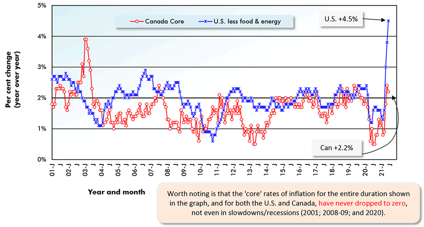 Worth noting is that the 'core' rates of inflation for the entire duration shown in the graph, and for both the U.S. and Canada, have never dropped to zero, not even in slowdowns/recessions (2001; 2008-09; and 2020).