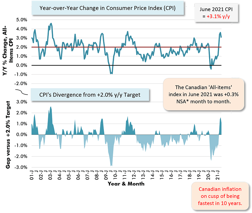 The Canadian 'All-items' index in June was +0.3% NSA month to month.